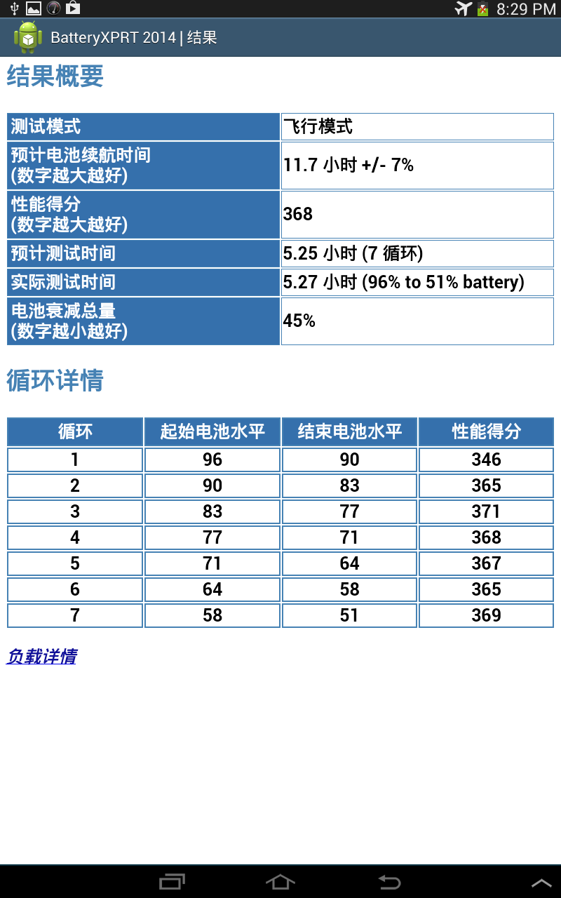 BattXPRT detailed results Chinese