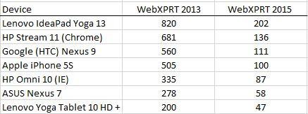 WebXPRT 2013 vs. 2015 results