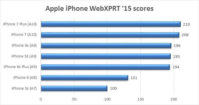 Oct 20 iPhone chart