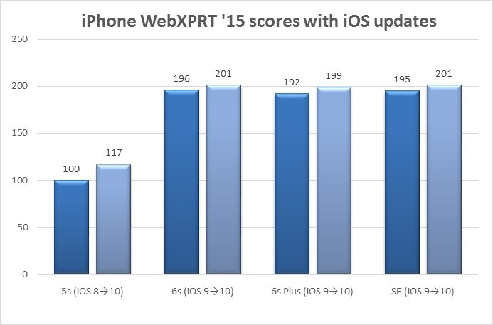 Oct 27 iPhone chart