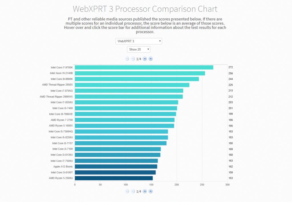 WebXPRT 3 Proc Chart