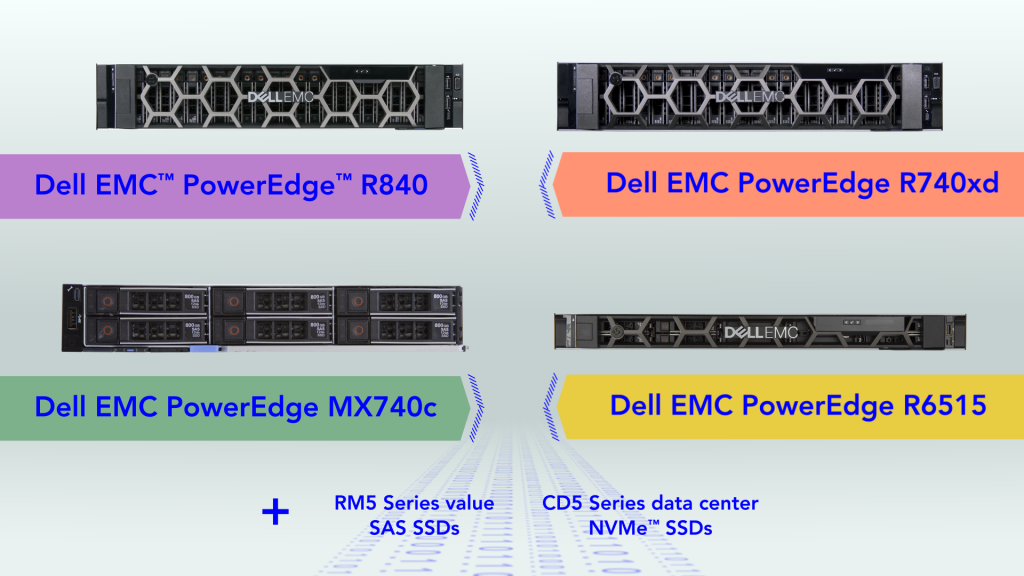 Image showing servers: Dell EMC PowerEdge R840, R74xd, MX740c, and R6517